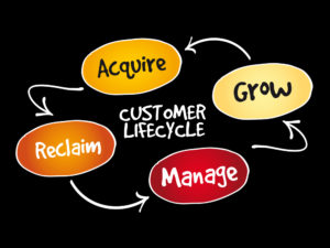 How to Map Out Your Company's Sales Cycle